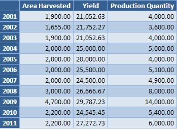 Production statistics for Kyrgyzstan (from knoeme.com)